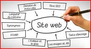 Agence Web Communication Création Site Toulon Var Optimisation Contenus Textes