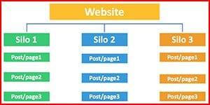 Stratégie SEO Mots-Clés Agence Communication Web Création Site Toulon Var