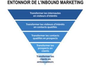 Agence Digitale Toulon Var Stratégie Digitale et Conception Sites Web